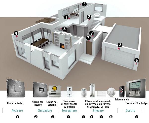 Kit antifurto casa senza fili wireless protexial io somfy - Sistema allarme casa migliore ...